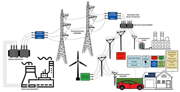complex smart metering schematic